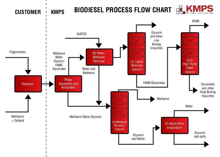 Biodiesel Process Flow Diagram