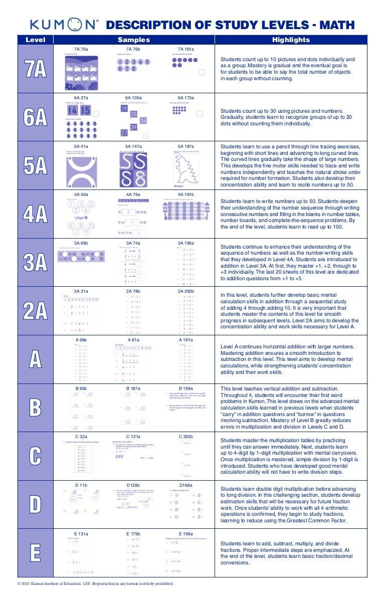 Kumon Math Levels 3 [ 1187 x 768 Pixel ]