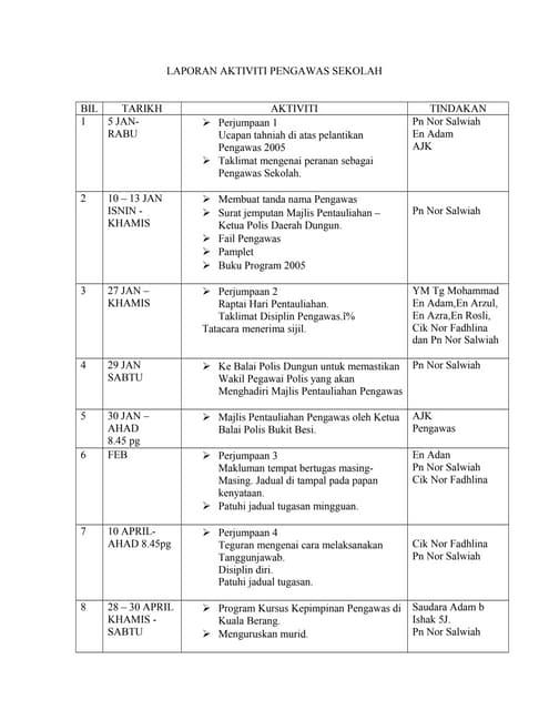 Contoh Laporan Aktiviti Pendidikan Islam 14