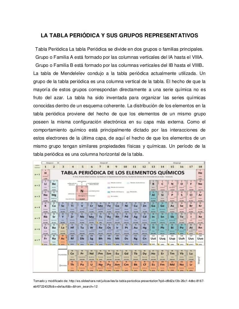 La tabla peridica y sus grupos representativos urtaz Image collections