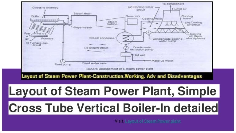 Layout Of Steam Power Plant In Detailed