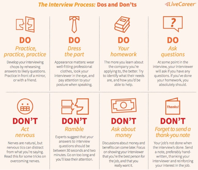 Do S And Don Ts Of Interviews. Interview Process Dos And Donts .