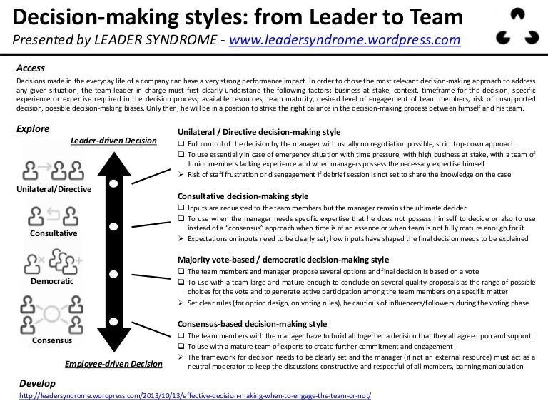 the decision making process in leadership Effective team decision-making process  shared leadership  while people often think of team leadership in terms of a formally appointed leader, it is.