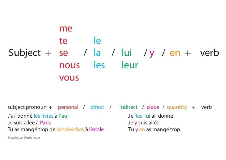 Leaving Cert French Pronouns