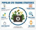 Popular CFD Trading Strategies