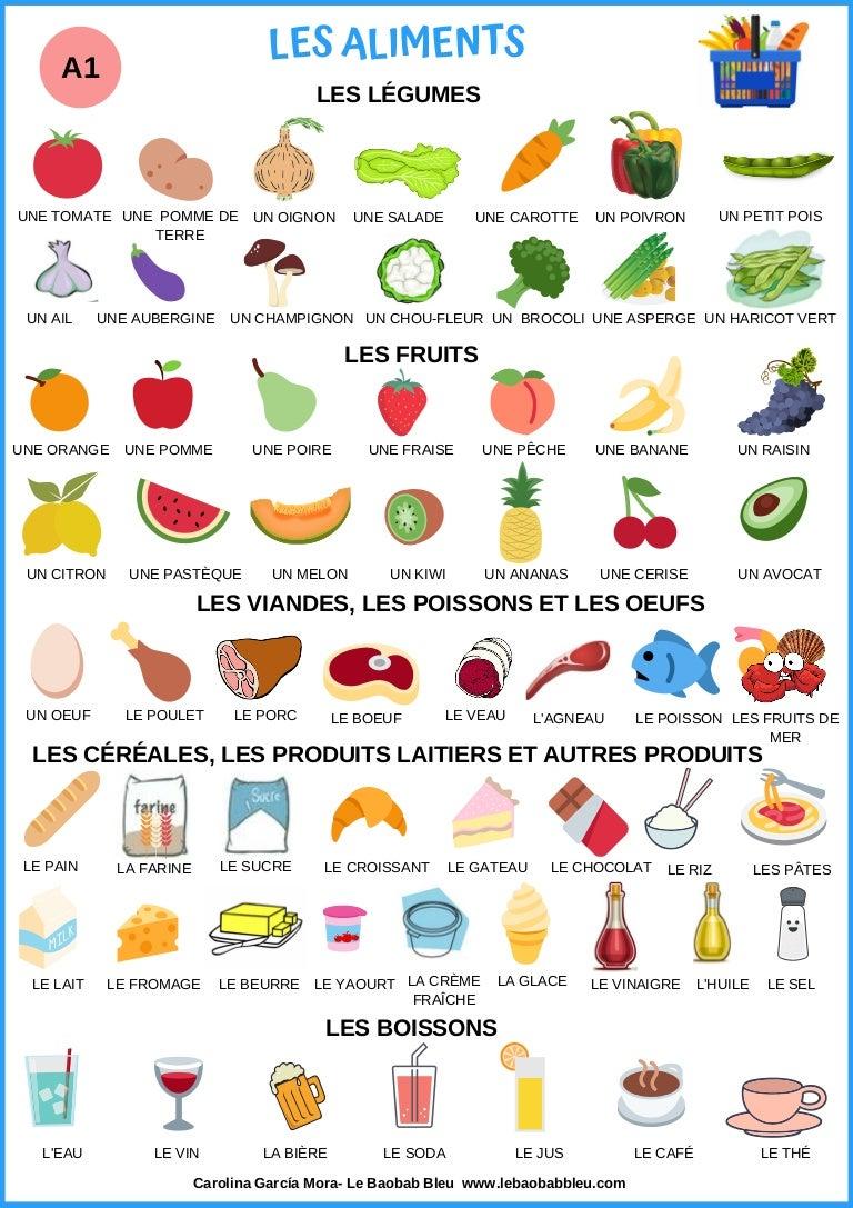Lexique- les aliments (A1)
