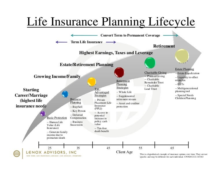 We Live In An Age Of Universal Investigation And Of: Life Insurance Planning Lifecycle Timeline