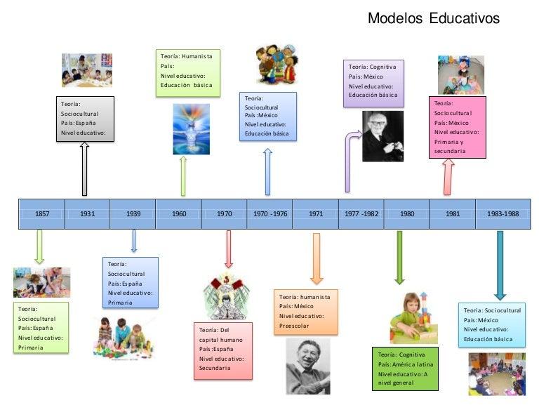 Linea De Tiempo Modelos Educativos