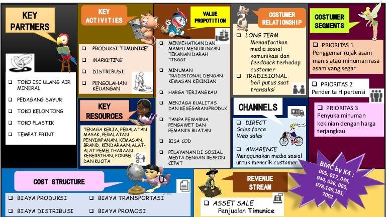 Contoh Business Model Canvas (BMC)