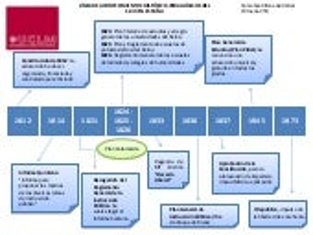 Línea de acontecimientos histórico pedagógicos del s.xix en españa
