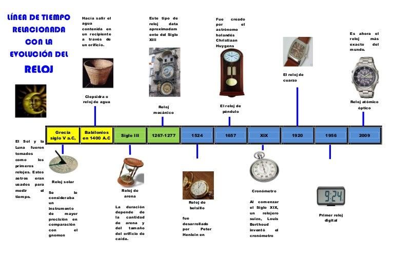 L nea de tiempo relacionada con la evoluci n del reloj - Cambiar de medico de cabecera por internet ...