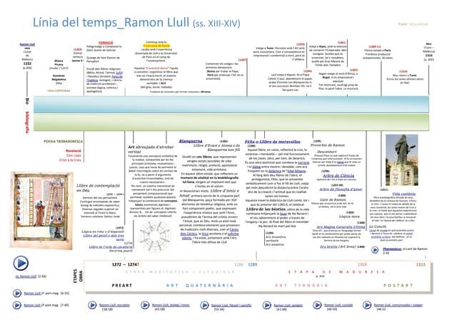 Línia del temps Ramon Llull