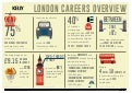 London Career Overview