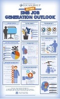 Q1 2015 SMB Job Generation Outlook Infographic