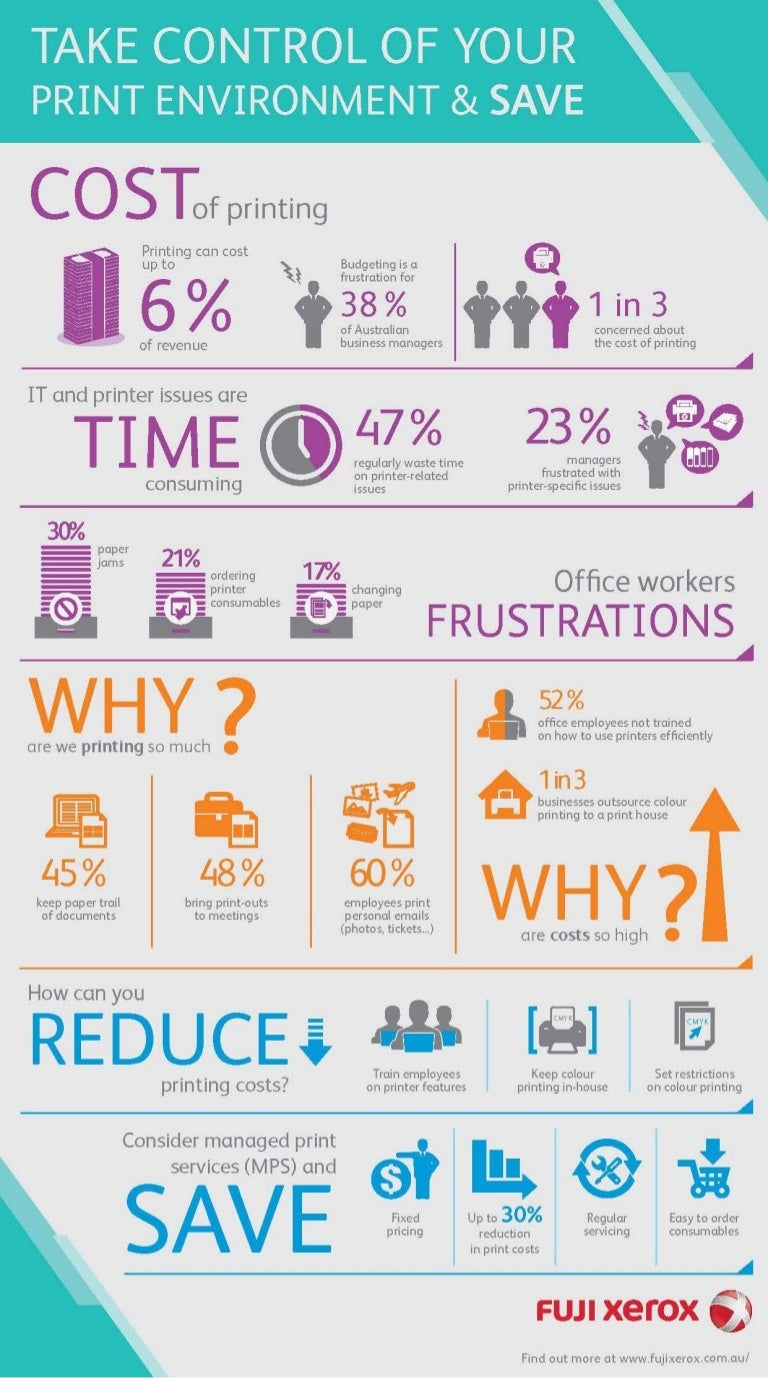 Managed Print Services Mps Infographic