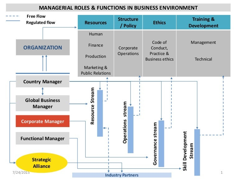 managerial roles in small business