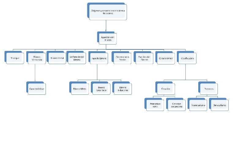 Desarrollo Del Sistema Financiero