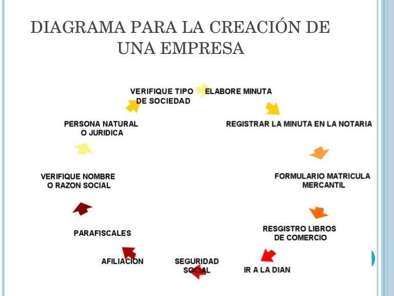 mapa conceptual crear empresa
