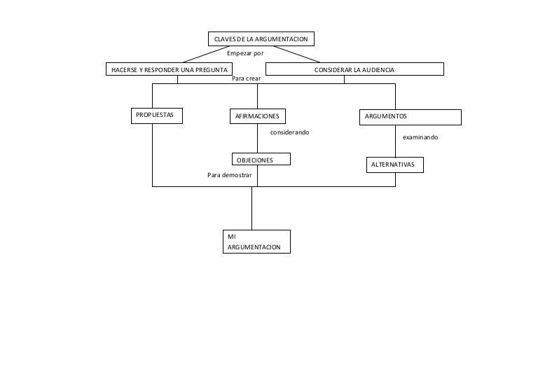 Mapa conceptual de argumentacion