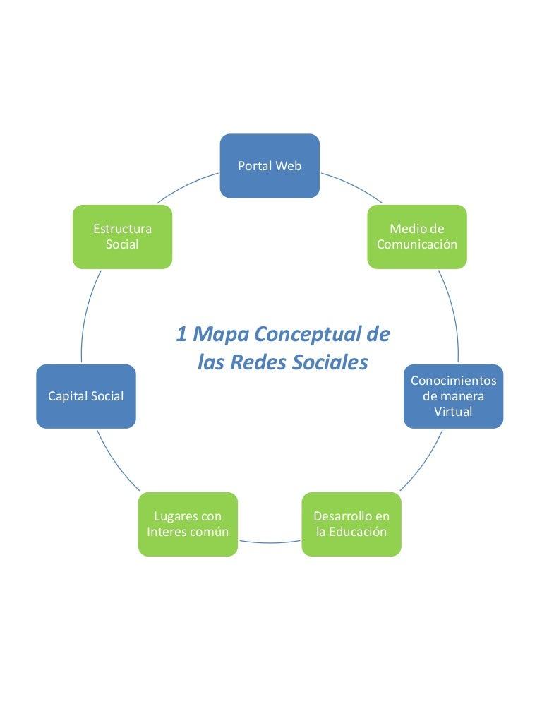 Mapa Conceptual De Las Redes Sociales