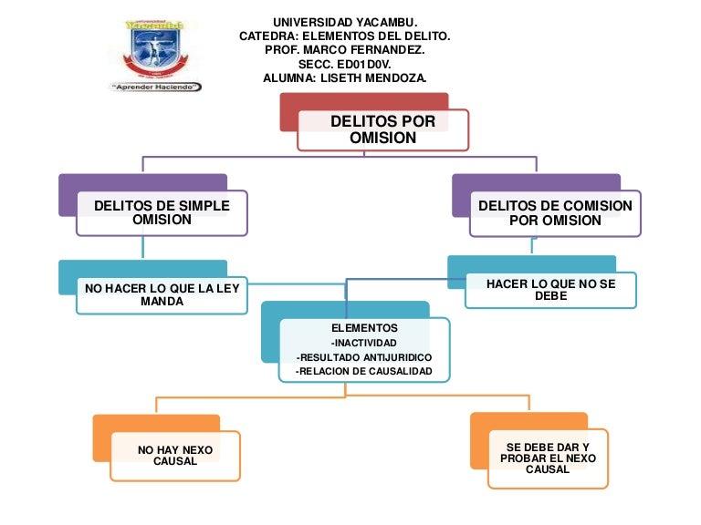Mapa conceptual delitos por omision