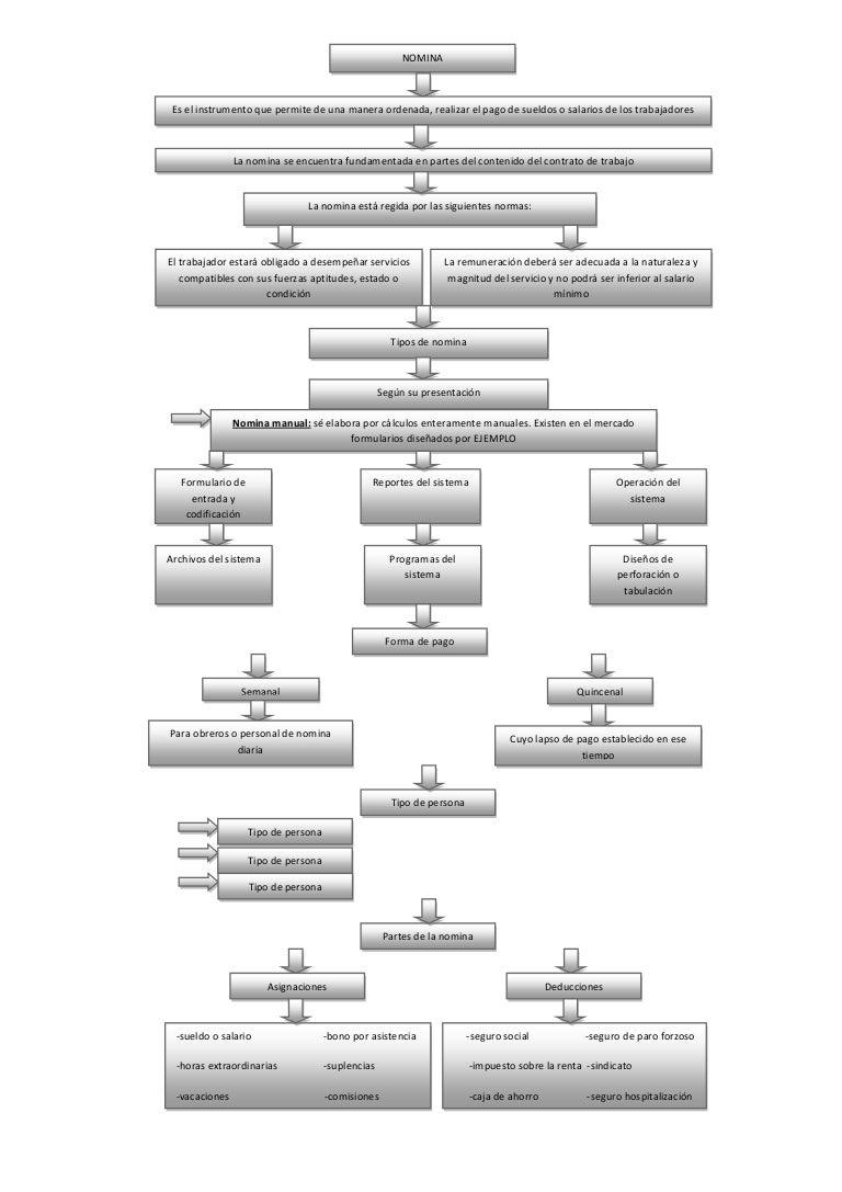 Mapa conceptual nomina
