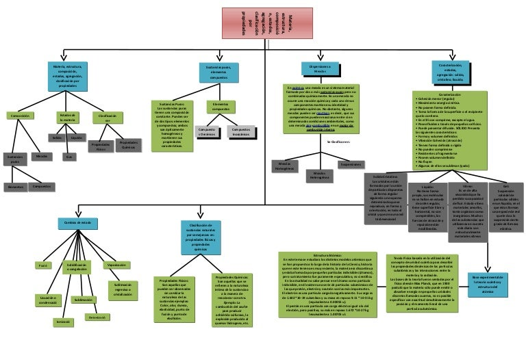 Mapa Conceptual Quimica