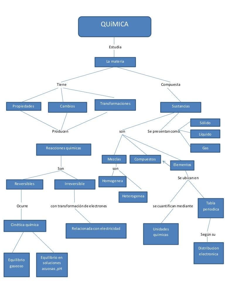 Mapa conceptual quimica mapaconceptualquimica 141008120048 conversion gate01 thumbnail 4gcb1412769688 urtaz Gallery