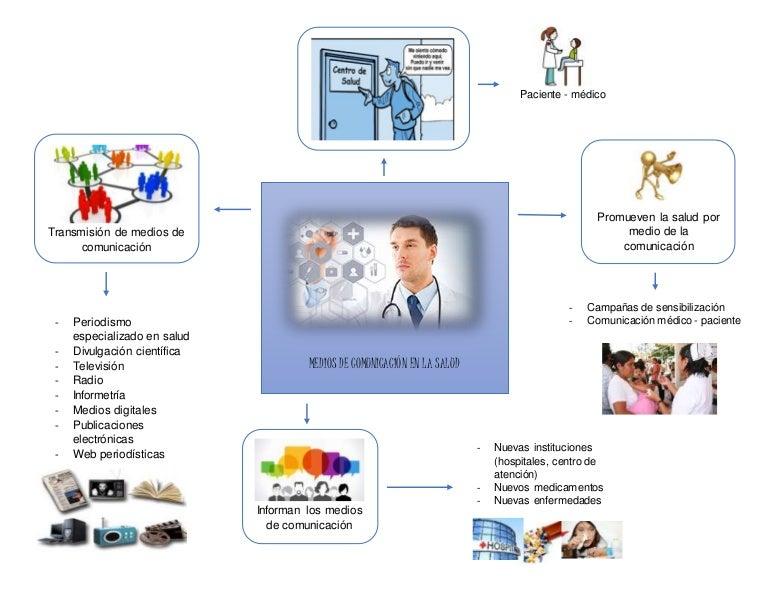 Mapa Mental De Los Medios De Comunicaci 243 N De La Salud