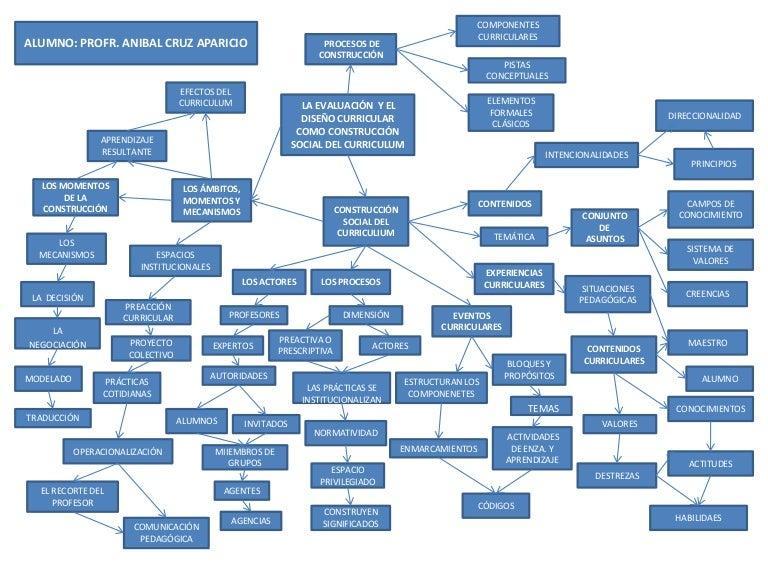 Mapa mental diseño curricular