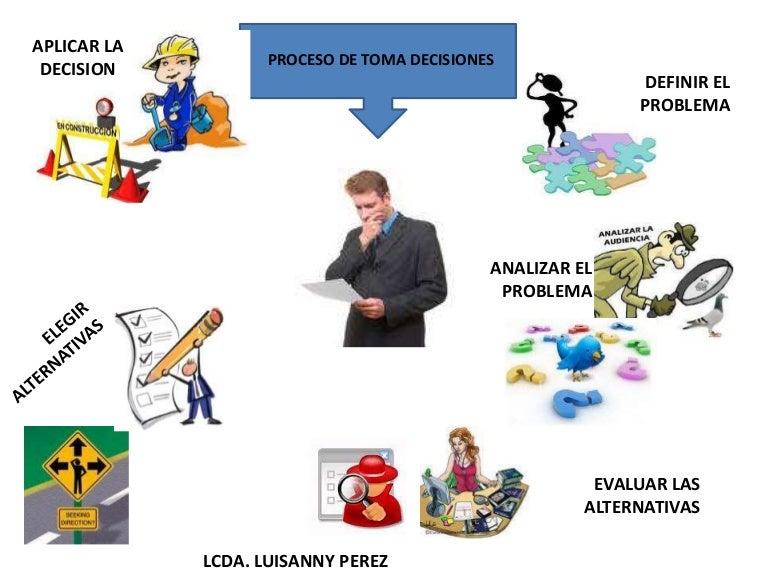 Mapa mental proceso de toma decisiones
