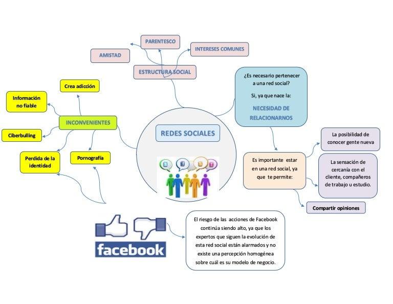 Mapa Mental Redes Sociales
