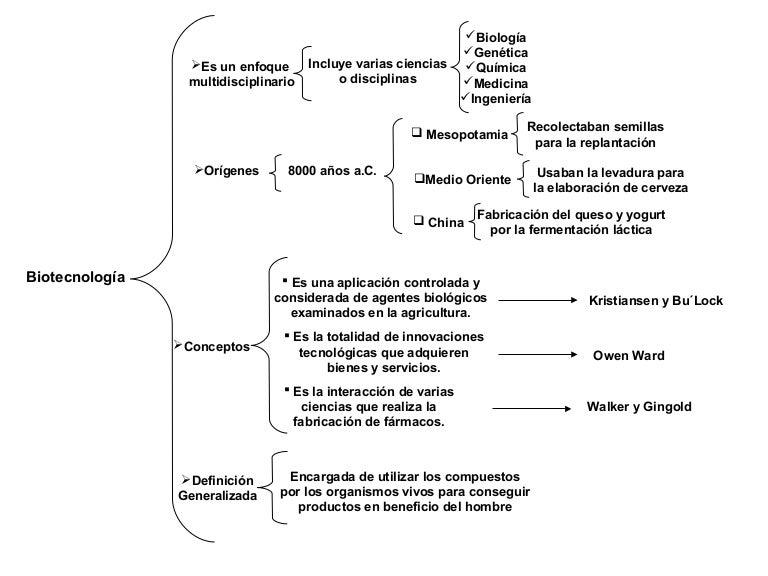 Mapas sobre biotecnologia for Plano de un vivero forestal