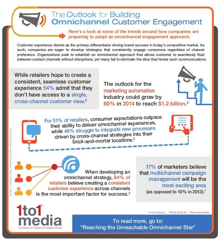 single customer view marketing definition