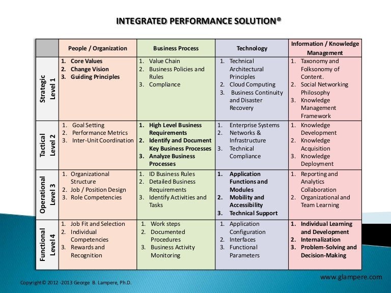 integrated performance solution implementation matrix