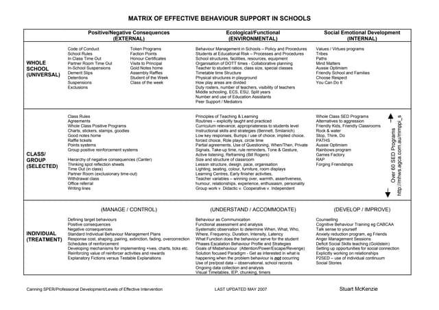 Matrix of effective behaviour support in schools