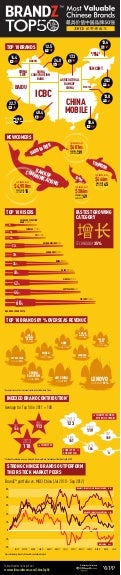 BrandZ Top 50 Most Valuable Chinese Brands 2013