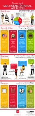 Multigenerational Workforce infographic -Appreciating Employees