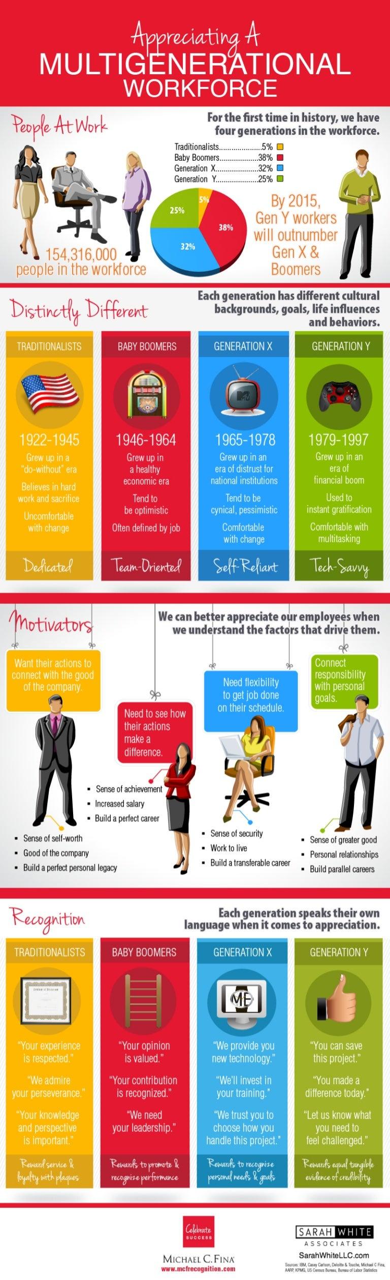 multigenerational workforce infographic