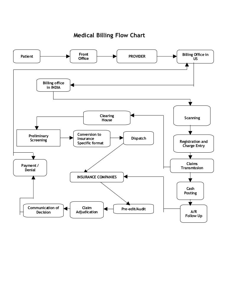 Medical billing flow chart 1225265511069648 8 thumbnail 4gcb1225241093 ccuart Choice Image