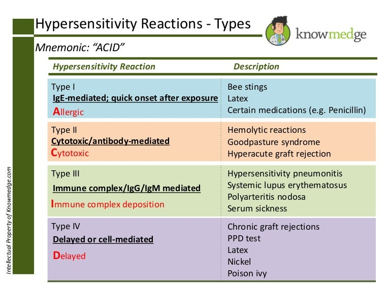 Medical-mnemonics-hypersensitivity-reactions-im-boards-review