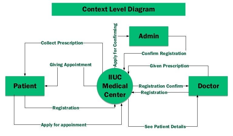 Medical Center Context Level Diagram