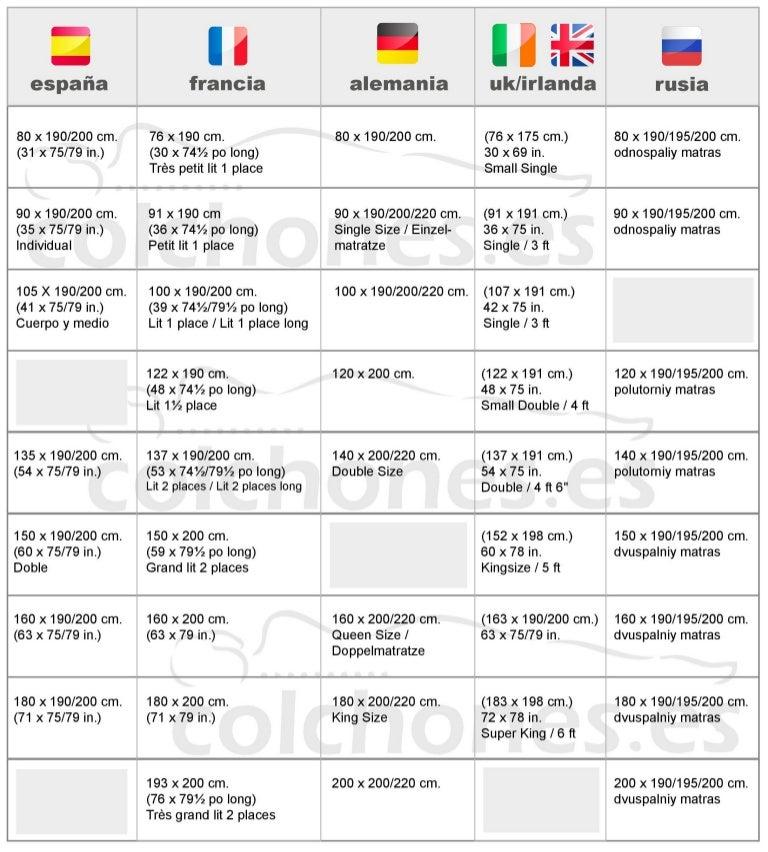 Medidas colchones según países Europa