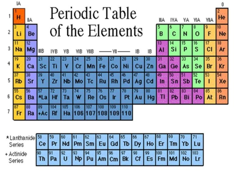 metals nonmetals and metalloids metals nonmetals and metalloids periodic table classification new periodic table elements metal non metal metalloids copy