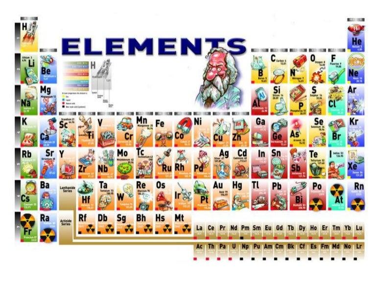 Metals Nonmetals Periodic Table
