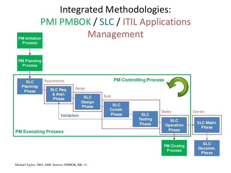 Integrated Methodologies Pmbok Slc Itil