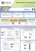 Government at a Glance 2013, Country Fact Sheet: Mexico