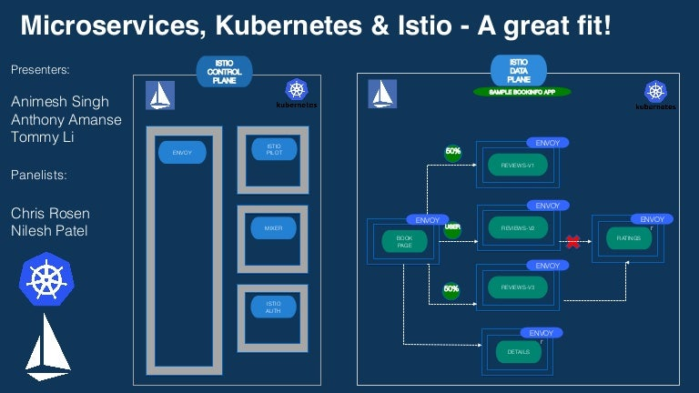 Microservices Kubernetes And Istio A Great Fit