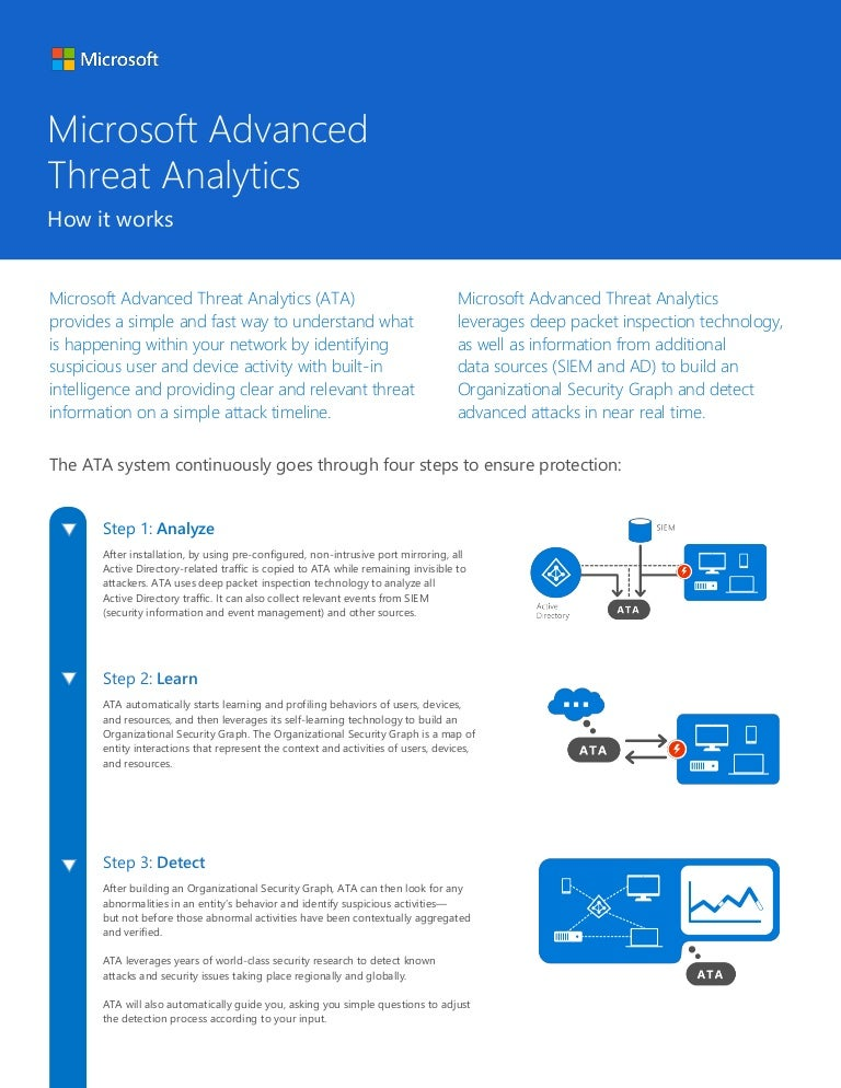 Microsoft Advanced Threat Analytics - How it Works - Presented by Ati…