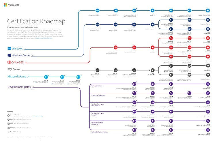 Microsoft Cert Roadmap Commercial Dec 2016